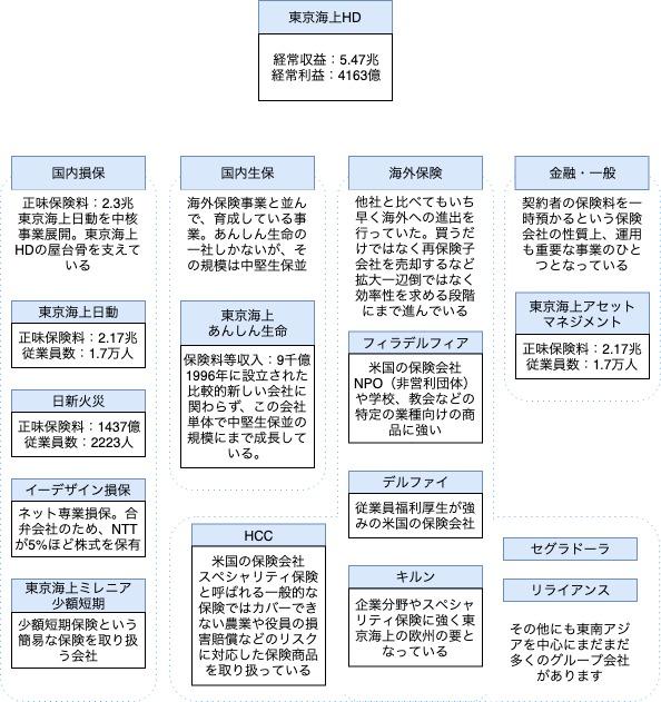 東京海上HDのグループ図