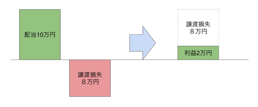 損益通算の説明図